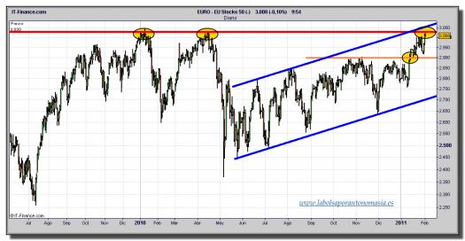 eurostoxx-50-cfd-grafico-diario-tiempo-real-02-febrero-2011
