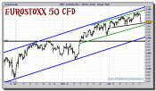 eurostoxx-50-cfd-grafico-intradia-21-febrero-2011