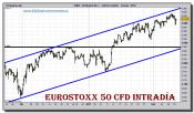 eurostoxx-50-cfd-grafico-intradiario-10-febrero-2011