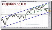 eurostoxx-50-cfd-grafico-intradiario-24-febrero-2011