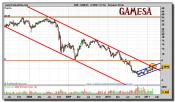 gamesa-grafico-semanal-28-febrero-2011