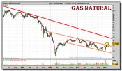 gas-natural-grafico-semanal-17-febrero-2011