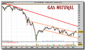 gas-natural-grafico-semanal-24-febrero-2011
