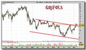 grifols-grafico-semanal-24-febrero-2011