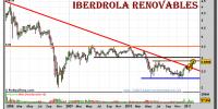 iberdrola-renovables-grafico-semanal-08-febrero-2011
