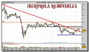 iberdrola-renovables-grafico-semanal-24-febrero-2011