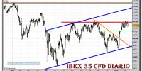 ibex-35-cfd-grafico-diario-10-febrero-2011