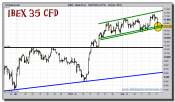 ibex-35-cfd-grafico-intradia-21-febrero-2011