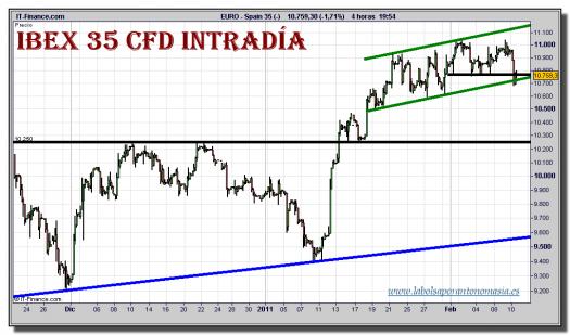 ibex-35-cfd-grafico-intradiario-10-febrero-2011