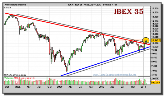 ibex-35-contado-grafico-semanal-01-febrero-2011