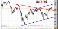 ibex-35-grafico-diario-22-febrero-2011