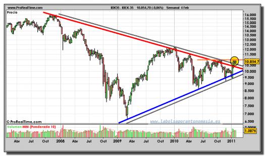 ibex-35-grafico-semanal-04-febrero-2011
