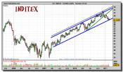 inditex-grafico-semanal-23-febrero-2011