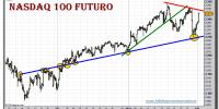 nasdaq-100-futuro-tiempo-real-grafico-intradiario-01-febrero-2011