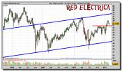red-electrica-grafico-semanal-24-febrero-2011