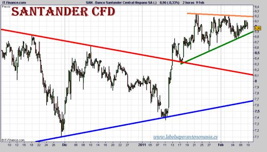 santander-cfd-grafico-intradiario-09-febrero-2011