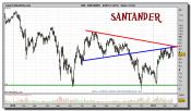 santander-grafico-diario-22-febrero-2011