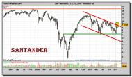 santander-grafico-semanal-01-febrero-2011
