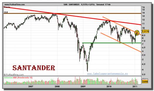santander-grafico-semanal-17-febrero-2011