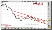 solaria-grafico-semanal-24-febrero-2011
