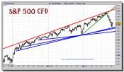 sp-500-cfd-grafico-intradiario-24-febrero-2011