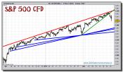 sp-500-cfd-grafico-intradiario-tiempo-real-22-febrero-2011