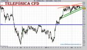 telefonica-cfd-grafico-intradiario-09-febrero-2011