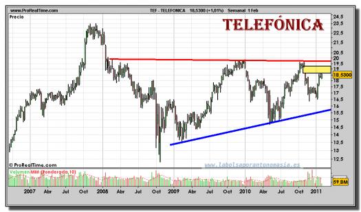 telefonica-grafico-semanal-01-febrero-2011