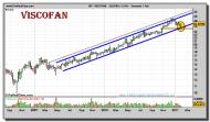 viscofan-grafico-semanal-01-febrero-2011