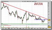 zeltia-grafico-semanal-28-febrero-2011