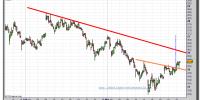 Arcelor Mittal-cfd-gráfico-intradiario-24-marzo-2011