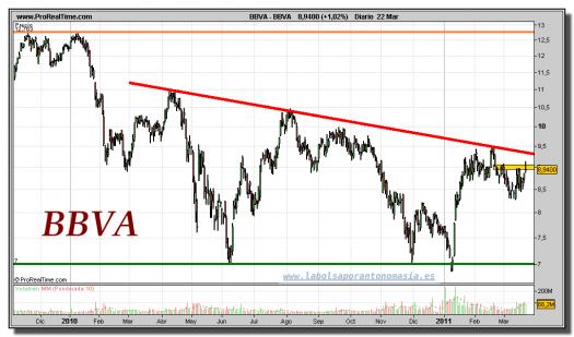 BBVA-gráfico-diario-22-marzo-2011