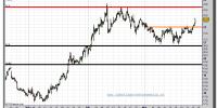 Bolsas y Mercados-cfd-gráfico-intradiario-24-marzo-2011