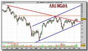 abengoa-grafico-semanal-09-marzo-2011