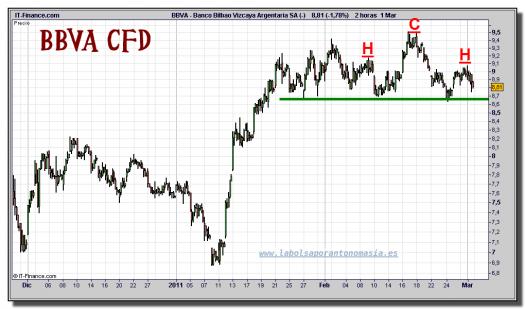 bbva-cfd-grafico-intradiario-01-marzo-2011
