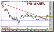 bme-grafico-semanal-04-marzo-2011