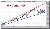dow-jones-cfd-grafico-intradiario-10-marzo-2011