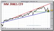 dow-jones-industrial-cfd-grafico-intradia-tiempo-real-02-marzo-2011
