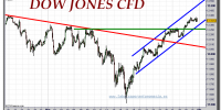 dow-jones-industrial-cfd-tiempo-real-gráfico-intradiario-31-marzo-2011