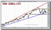 dow-jones-industrial-tiempo-real-cfd-grafico-intradiario-08-marzo-2011