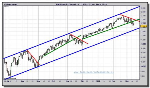 dow-jones-industrial-tiempo-real-cfd-grafico-intradiario-15-marzo-2011