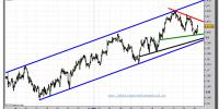 euro-dólar-gráfico-intradía-tiempo-real-28-marzo-2011