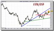euro-dolar-grafico-diario-03-marzo-2011