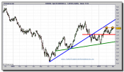 euro-dolar-grafico-diario-tiempo-real-01-marzo-2011