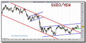 euro-yen-grafico-diario-tiempo-real-14-marzo-2011