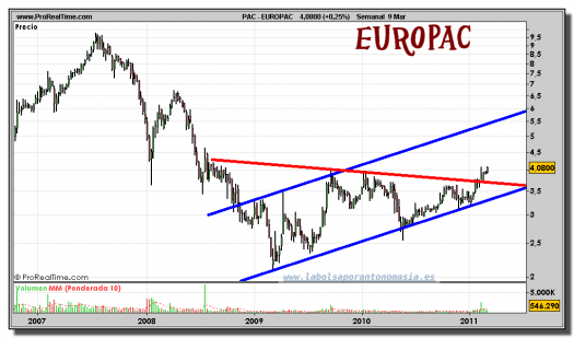 europac-grafico-semanal-09-marzo-2011