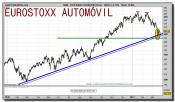 eurostoxx-sector-automocion-grafico-diario-18-marzo-2011