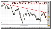 eurostoxx-sector-bancario-grafico-diario-18-marzo-2011