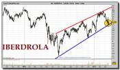 iberdrola-grafico-diario-17-marzo-2011