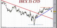 ibex-35-cfd-tiempo-real-gráfico-intradiario-31-marzo-2011